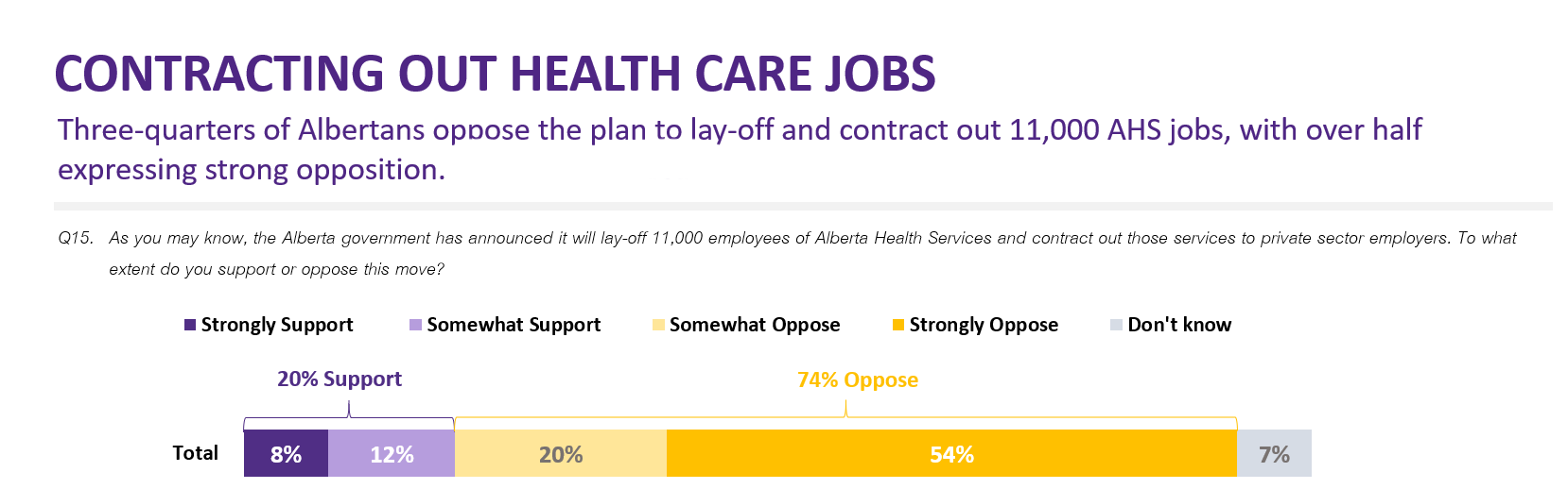 Alberta Doesn T Like Kenney S Handling Of Health Care And Covid 19 Poll Cupe Alberta